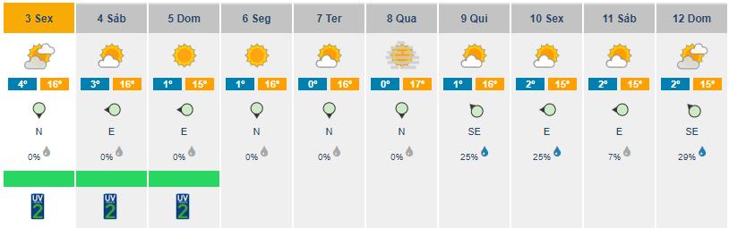 Temperaturas descem este fim de semana