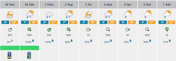 Descida de temperatura para os próximos dias